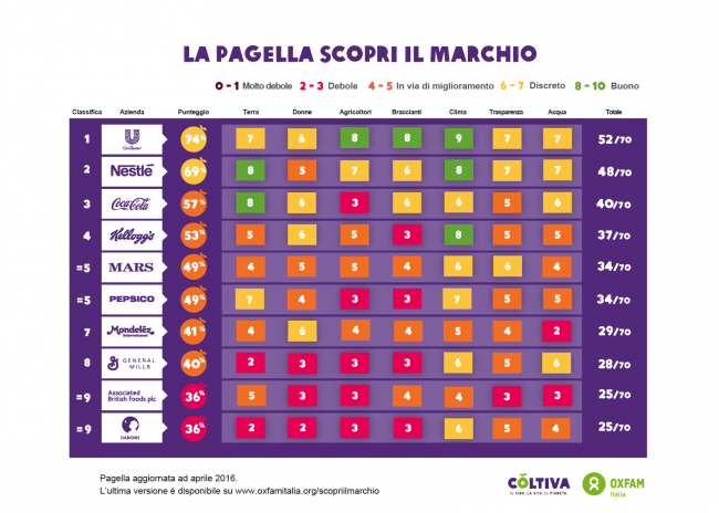 scorecardapril2016_ITA_14apr16-01-650x464